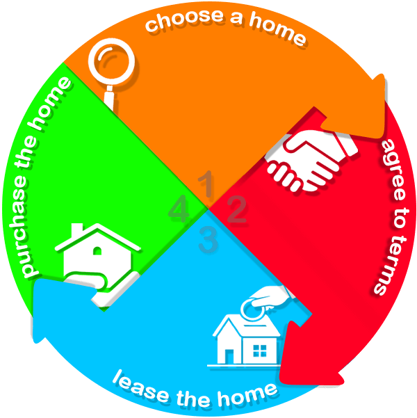 how does the rent to own home process work